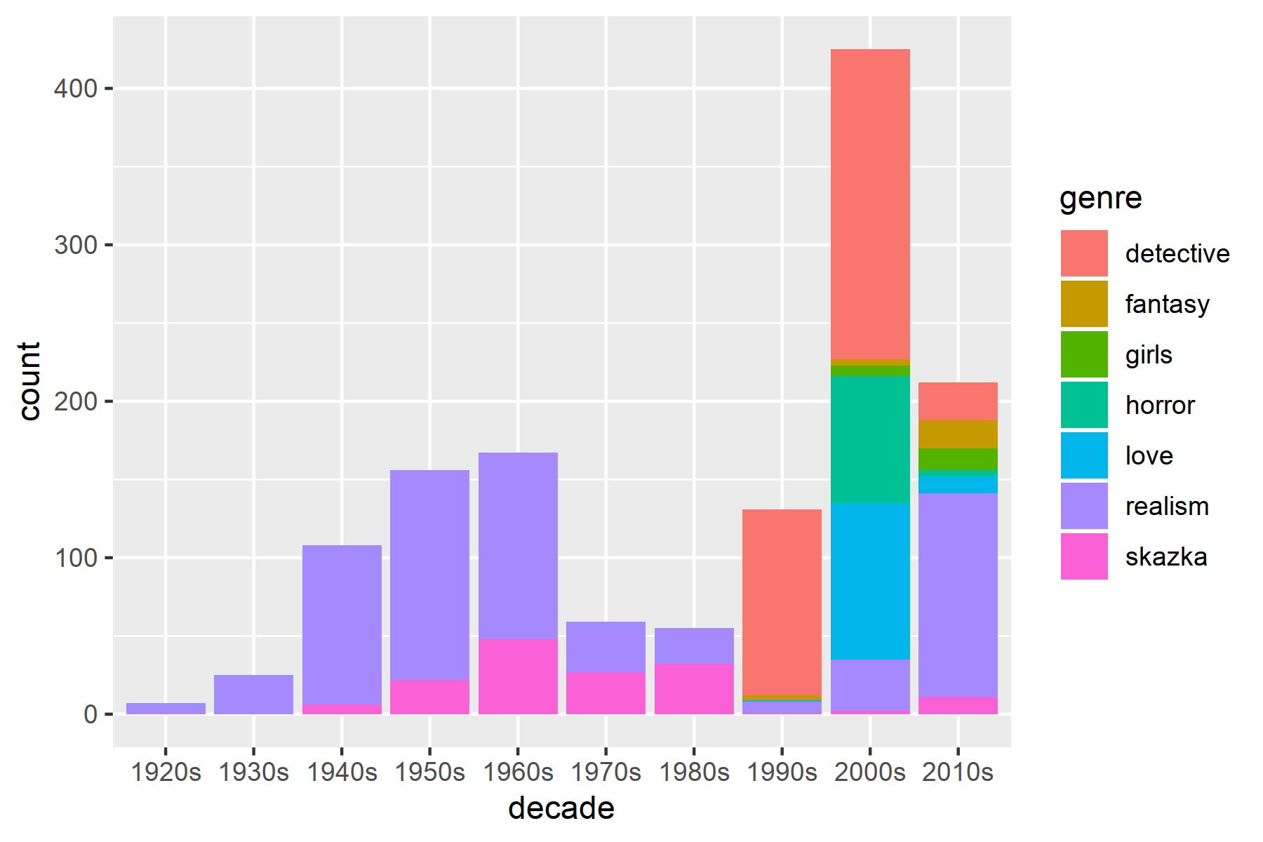 распределение жанров произведений в корпусе по десятилетиям